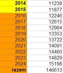 Limity wpłat na IKE 2014-2024