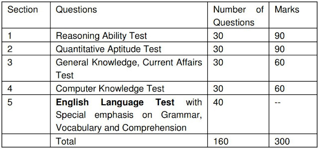 LIC AAO 2016 Notification,Exam Pattern,Apply Online,Bond,Fee,Selection Process,Posts--700
