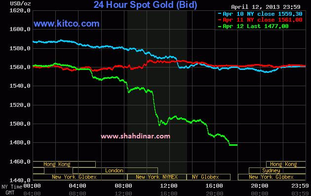 harga emas terkini