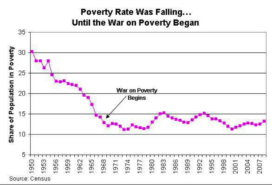 The War On Poverty: A War On Social Mobility - poverty rate back to 1950 chart