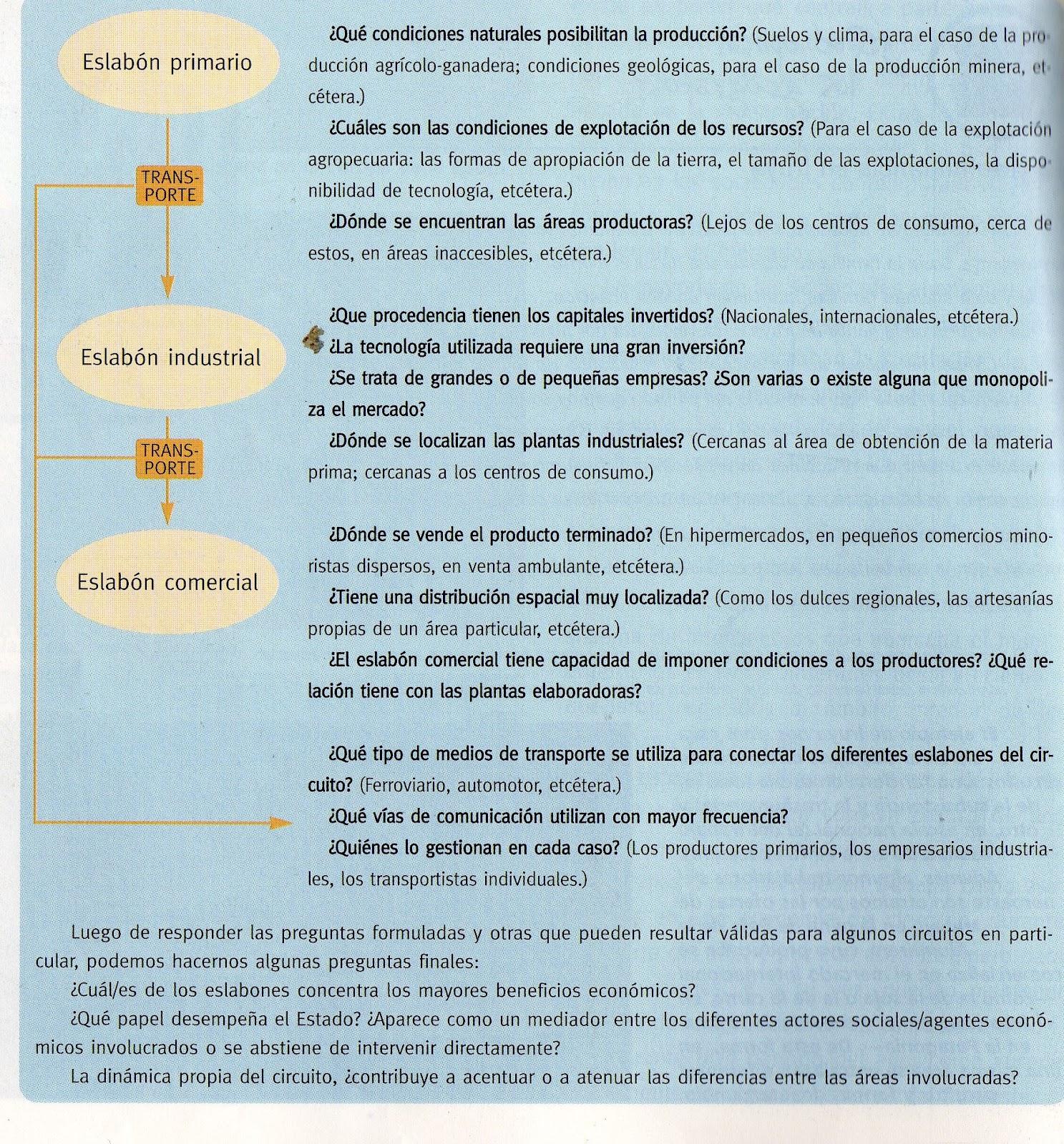 Circuito Productivo : Escuela nº josÉ marÍa texier circuito productivo de la leche