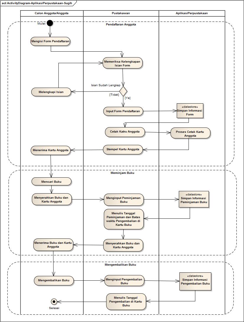 Blog sugih hartono business process atau activity diagram aplikasi perpustakaan ccuart Images