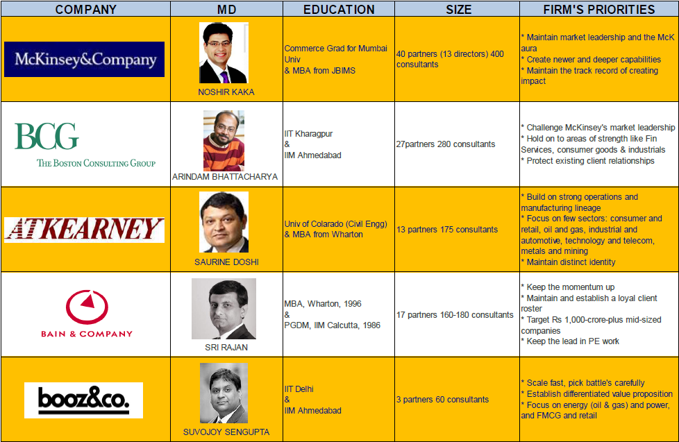 Images For Consulting Firms Top Consulting Firms in India