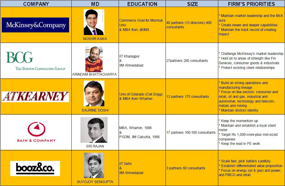 Management Consulting Industry - Radical Shift | Aparichithudu.....