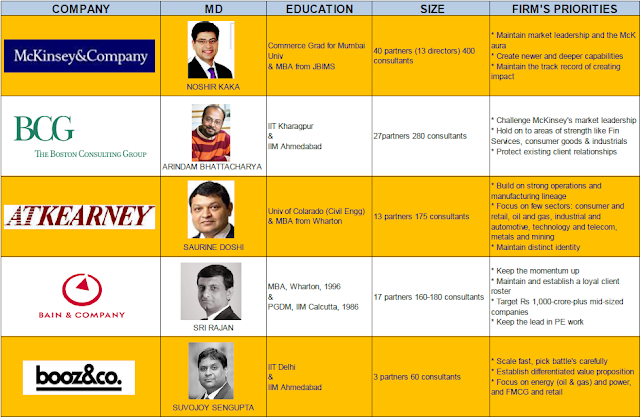 Top Consulting Firms in India