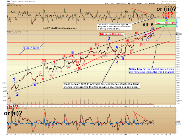 SPX and VIX Updates: VIX Likely to Be Forming a Bottom