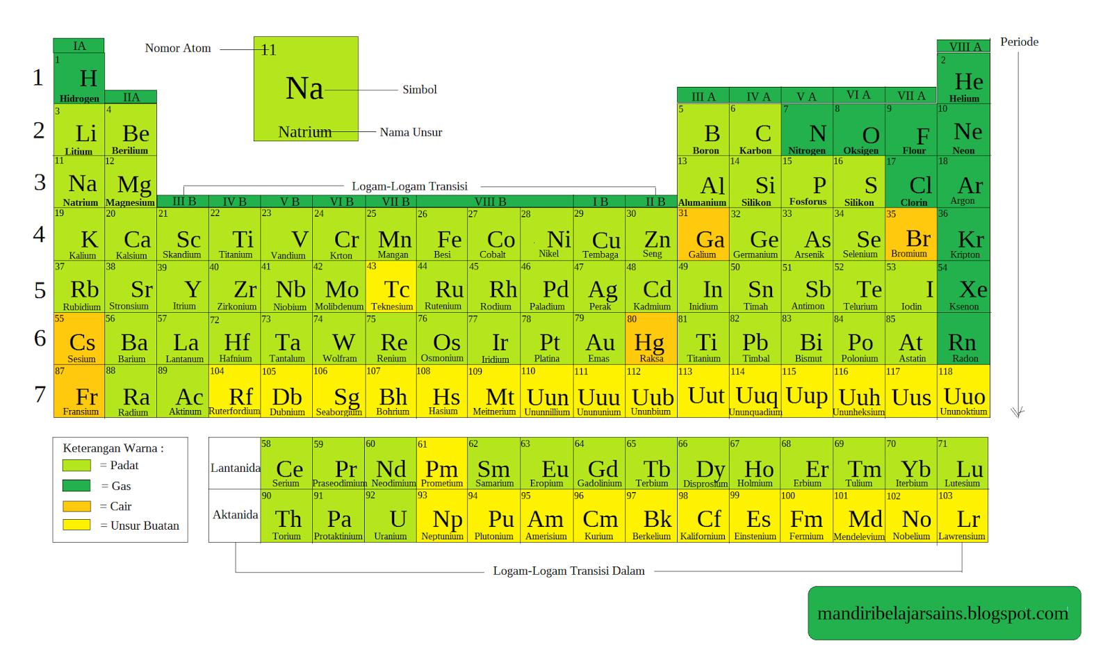 Periode dan golongan unsur serta sifatnya tabel periodik urtaz Gallery