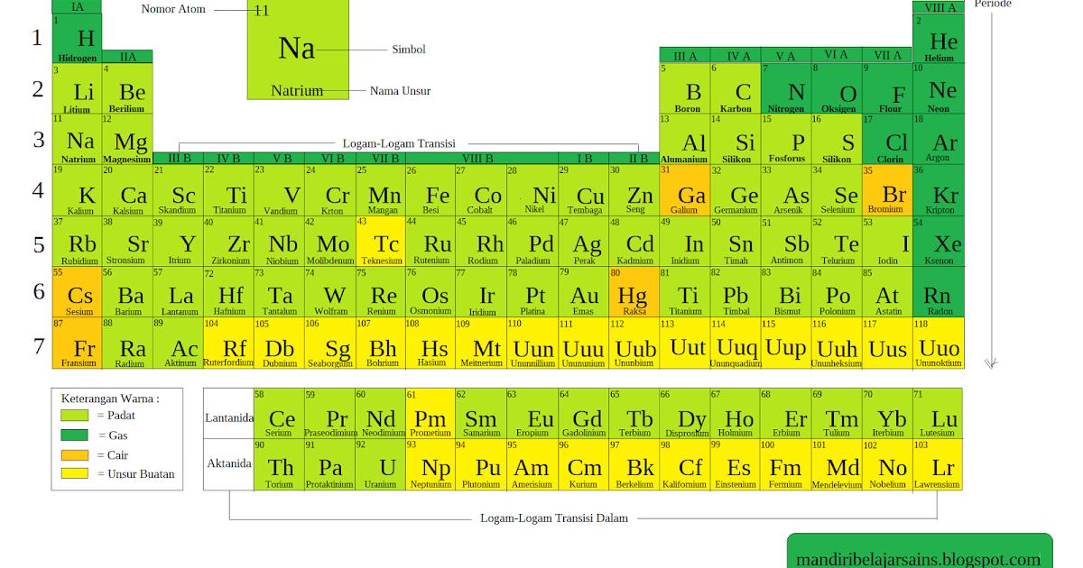 Periode dan golongan unsur serta sifatnya urtaz Gallery