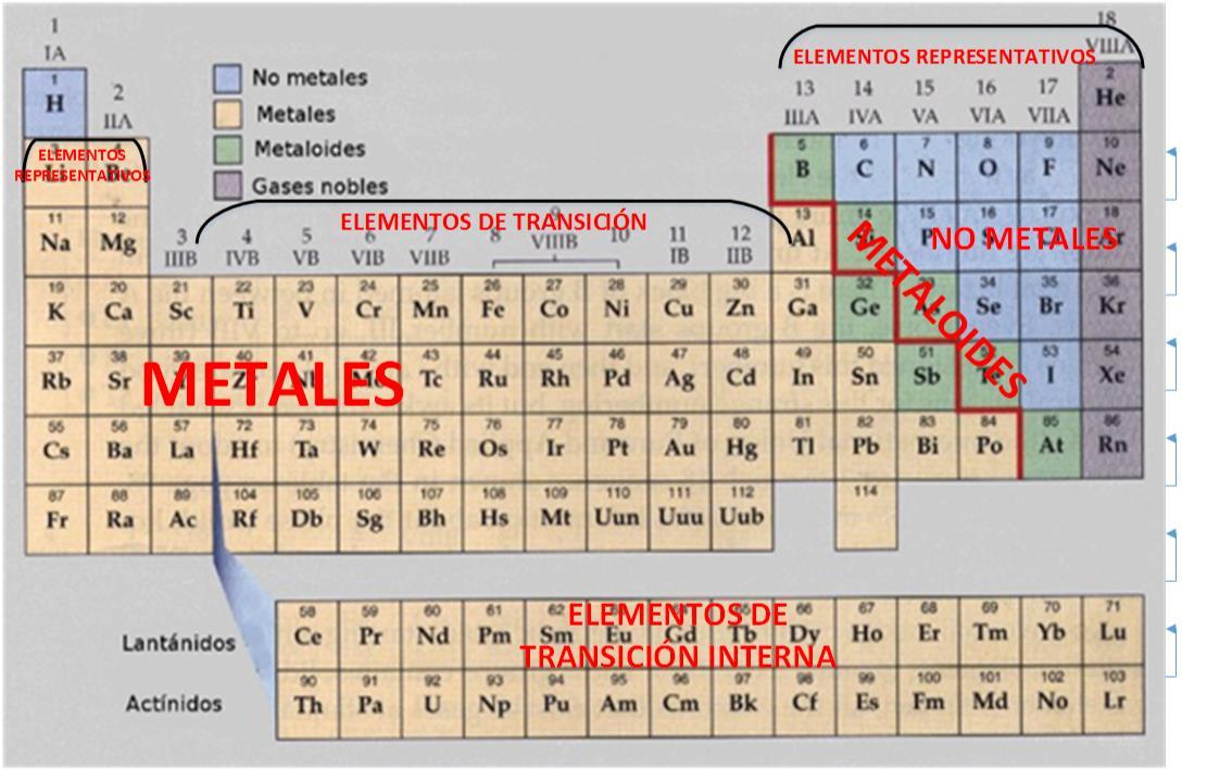 Tabla peridica tipos de elementos de la tabla perodica video sobre tipos de elementos en la tabla peridica urtaz Choice Image