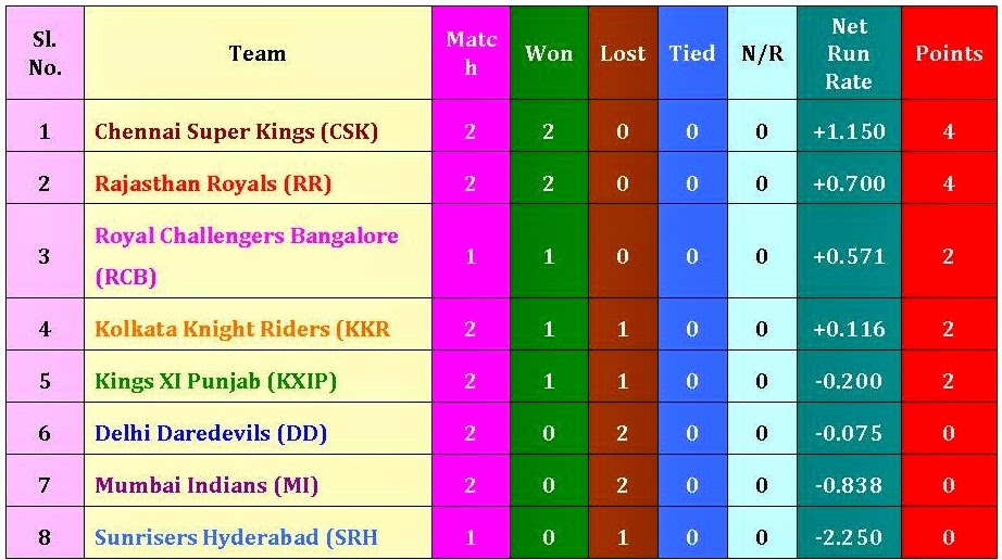 IPL8 2015 Points Table Matches Result Won Lost Tied & Net Run Rate,