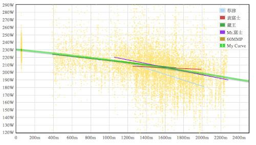 私個人の高地効果曲線3