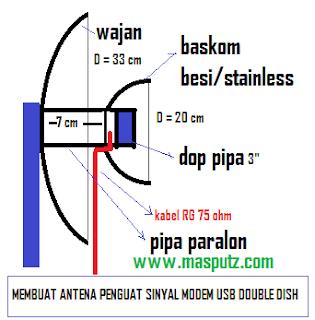 merakit antena penguat sinyal modem