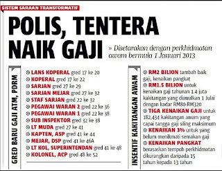 Awam Malaysia: GRED GAJI BARU POLIS DAN ATM SERTA INSENTIF BARU