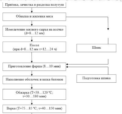 мойка для коптильных палок mk 300 инструкция