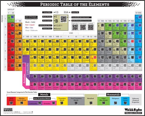 tabla peridica con cdigo qr para mayor informacin de cada elemento - Tabla Periodica En Html Codigo