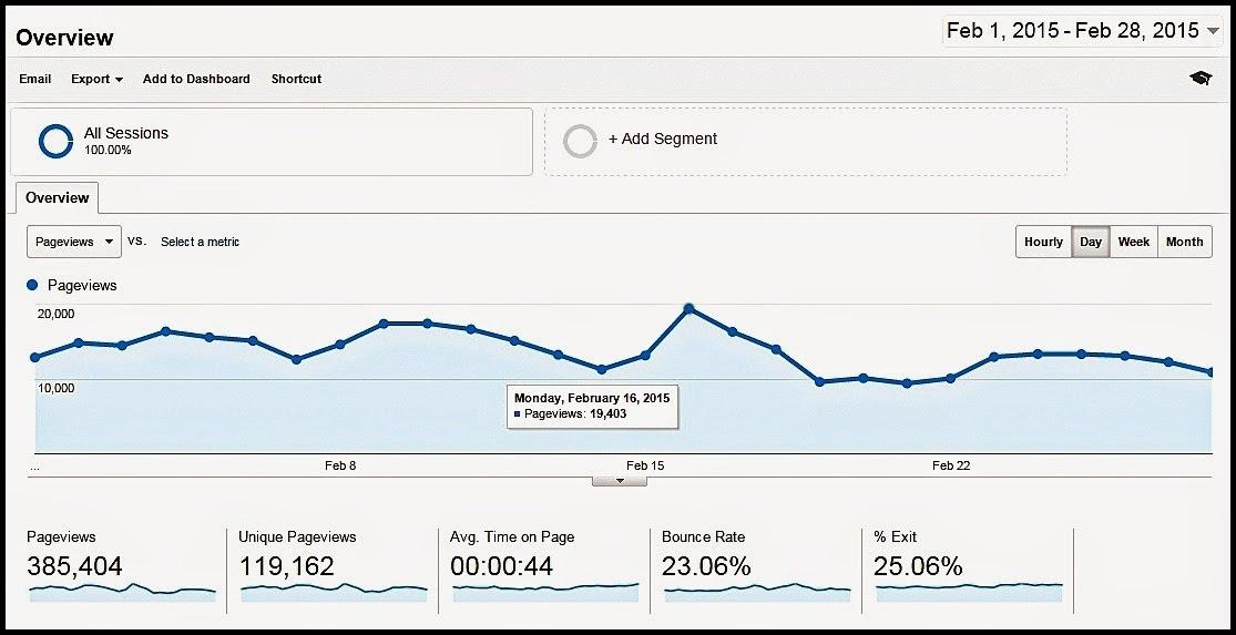Google Analytic - Relaks Minda - Februari 2015