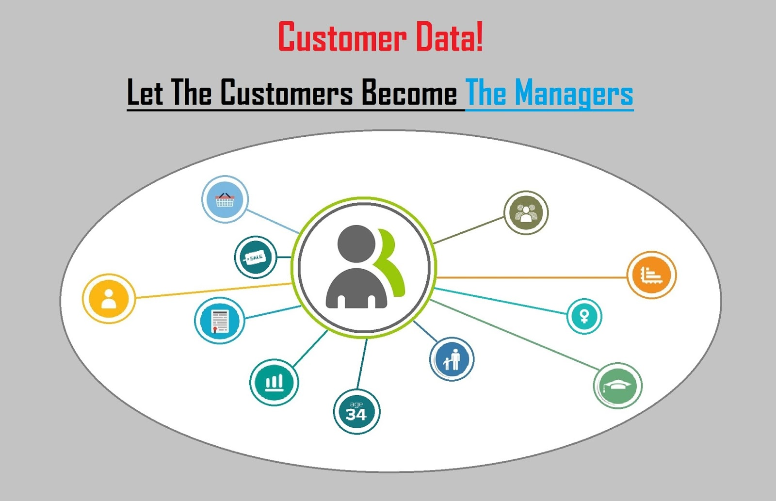 customer data and managers