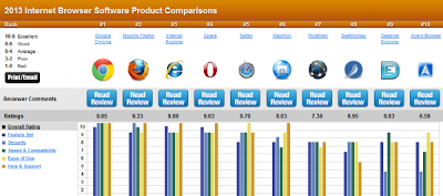 Web Browsers Comparison