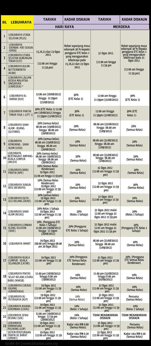 Jadual Diskaun, Rebat dan Tol Lebuhraya Percuma Sempena Aidilfitri 2012