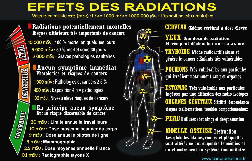 Snippits And Snappits Fukushima Radiation So High Geiger