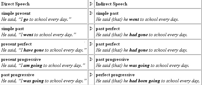 reported speech rules table pdf