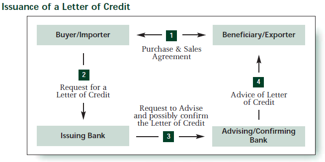 Smartbankerscorner the mechanism of letter of credit let us understand it by an example thecheapjerseys Images