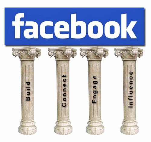 The four pillars of a successful Facebook Page.