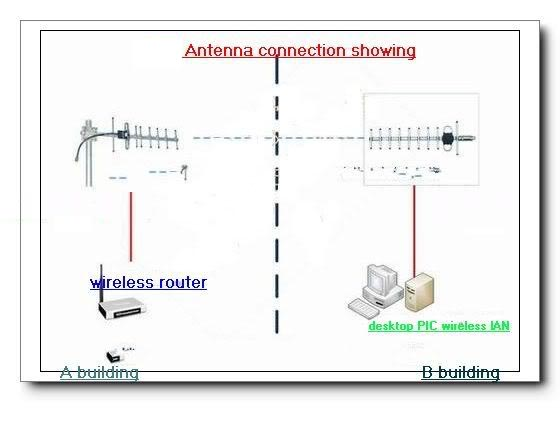 Wifi антенны своими руками волновой канал