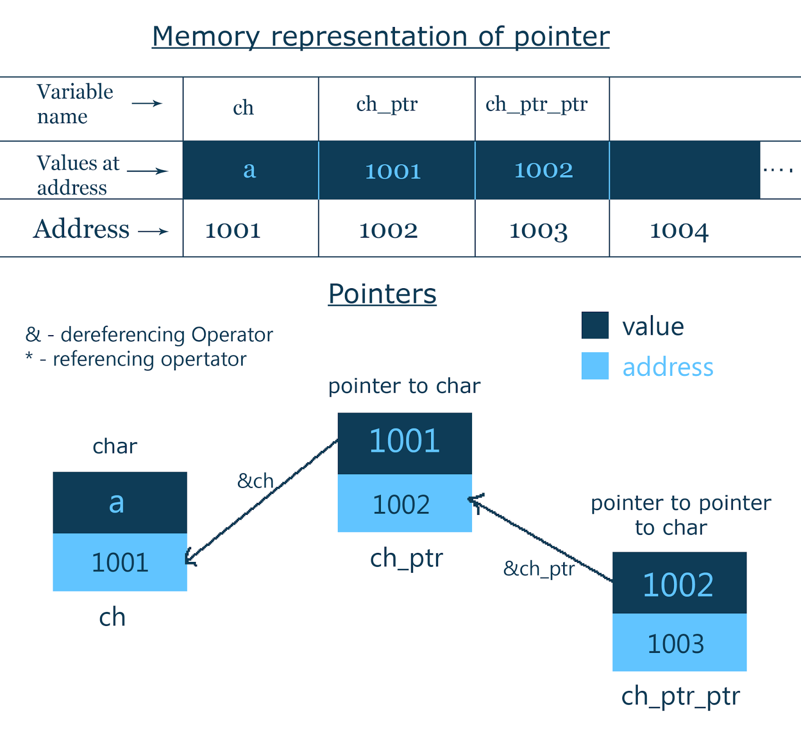 Memory Representation Of Pointers