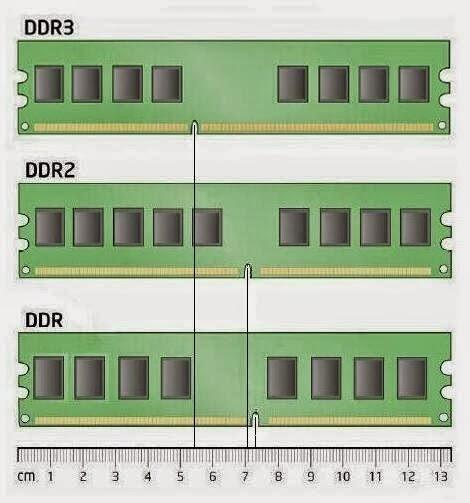 DominioTXT - Tabela Memoria RAM
