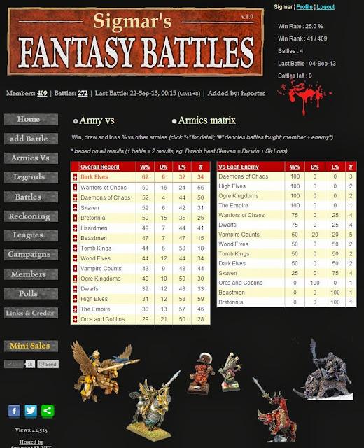 WHFB Best Armies