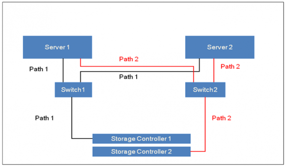 What are the differences between Mirroring and Failover