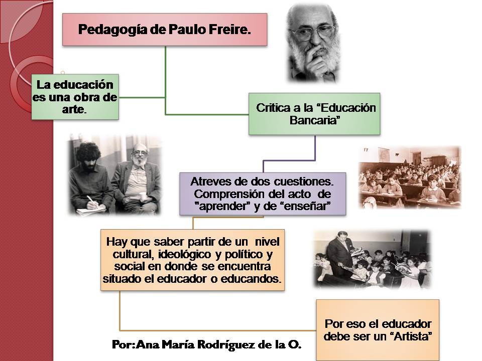 dewey vs freire Education as the practice of freedom vs education as the practice of domination paulo freire (1921-1997) born in brazil, paulo freire experienced poverty and.