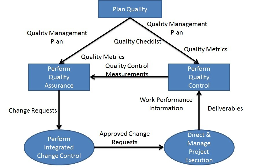 Become A Certified Project Manager Chapter 78 Big Picture Of Quality Management