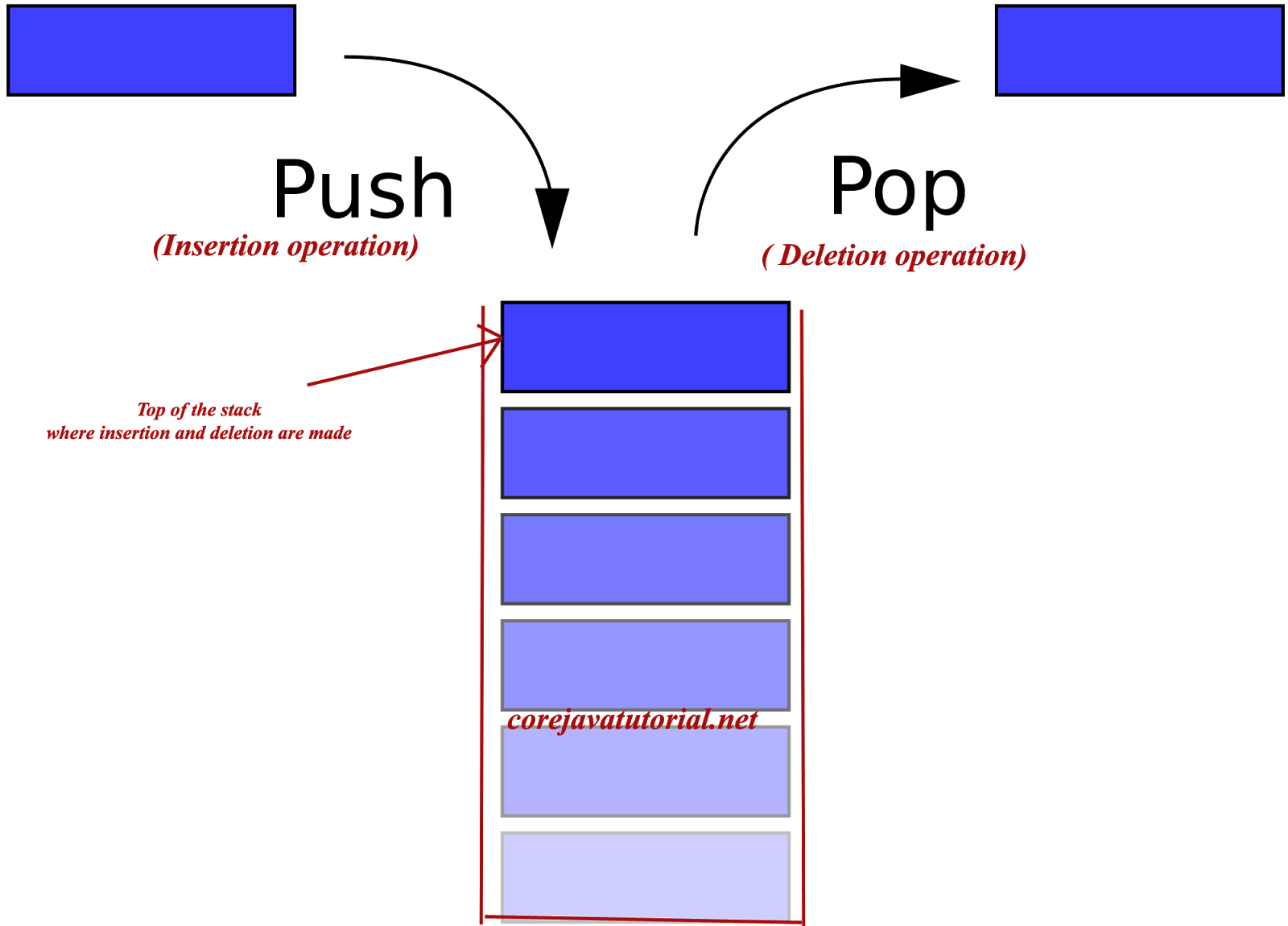 data structure Data structures are a critical part of software development, and one of the most  common topics for developer job interview questions the good.