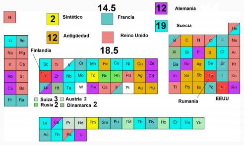 La tabla periodica descubrimiento de los elementos descubrimiento de los elementos qumicos urtaz Image collections