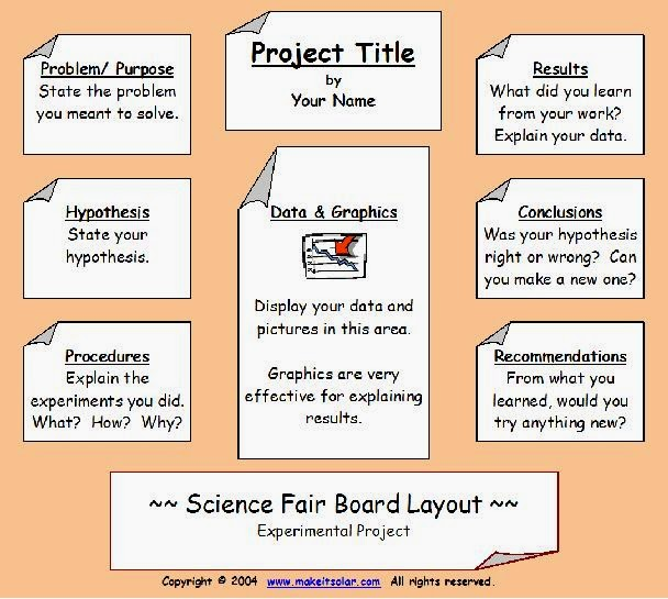 Volcano Science Fair Projects For 5th Graders On A Poster | Search ...