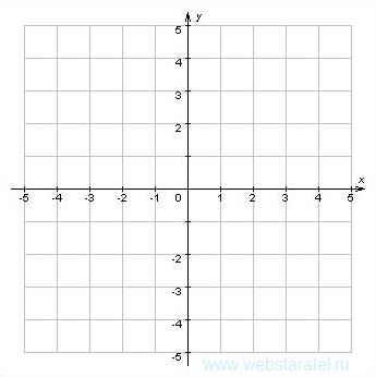 Декартова система координат. Математика для блондинок.