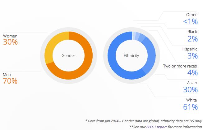 Google reprices 7.6 million employee stock options