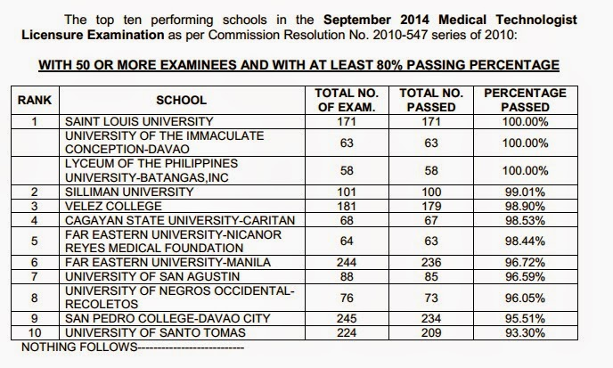 Top Performing Schools, Performance of Schools Medtech board exam September 2014