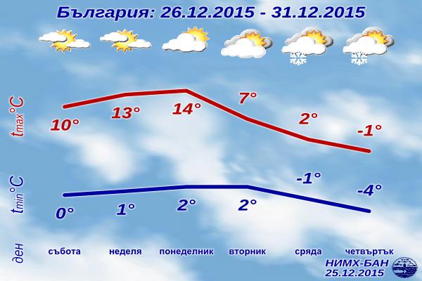 Седмична Прогноза за времето от 26 декември до 31 декември 2015