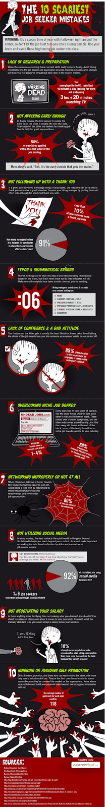 Infographic by CareerLeaf