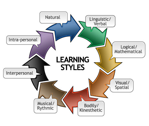 week 8 learning styles Do you understand the different types of learning styles develop your learning skills with mindtoolscom learn new career skills every week.