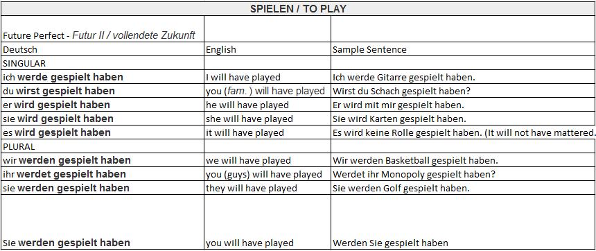 table de conjugaison anglais pdf