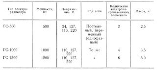 Технические характеристики судовых грелок