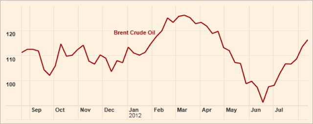 Brent crude prices shart