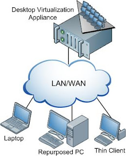 A visual depiction of how the Desktop Virtualization system would work. There's a 'Desktop Virtualization Appliance' at the top, linked to a cloud that reads 'LAN/WAN,' which is then linked to a laptop, a 'Repurposed PC,' and a 'Thin Client.'