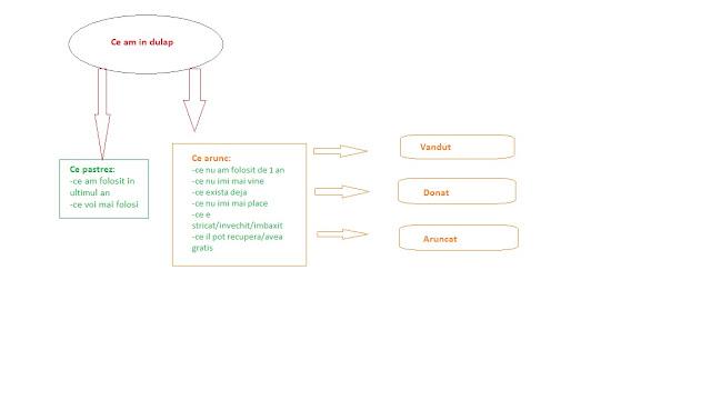 Simplificarea casei (decluterring)