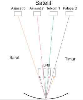 Gambaran sinyal satelit