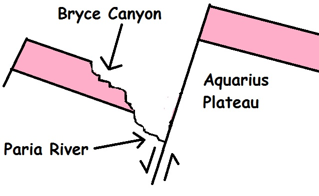 external image Bryce+Canyon+faults.jpg
